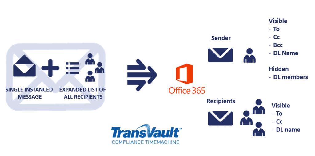 Compliance Business to Microsoft Office 365
