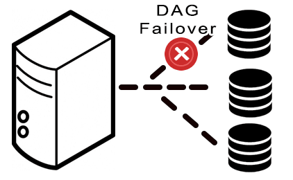 dag-overflow-exchange-monitoring