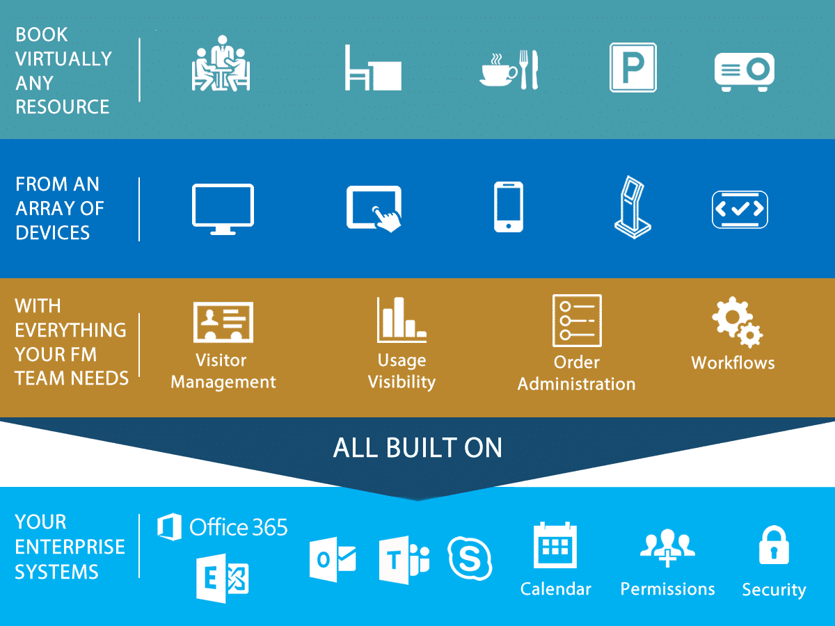 Resource Booking built on Exchange, Office 365 & Teams